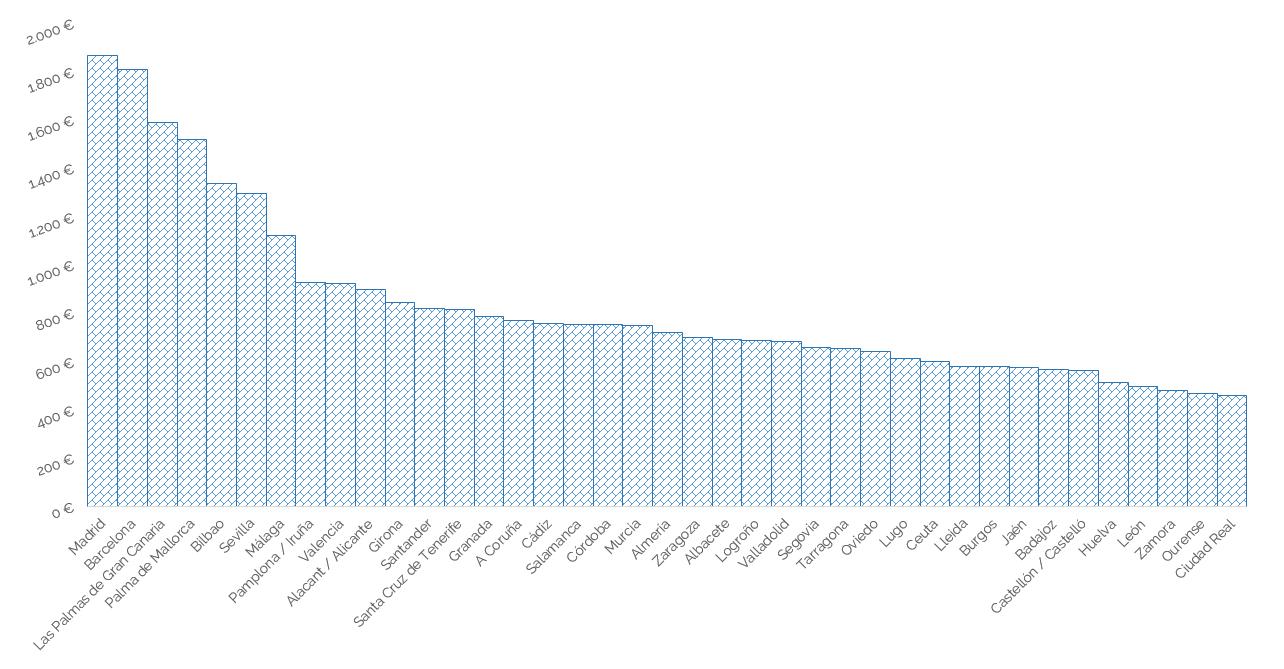 Imagen gráfica de ciudades