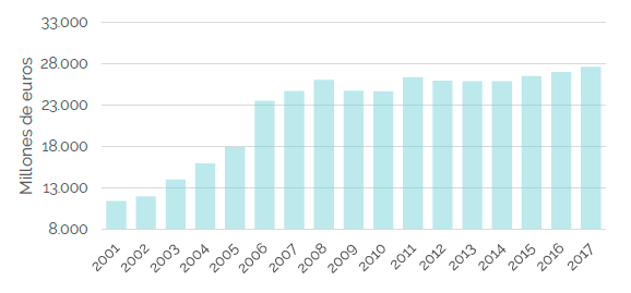 Imagen gráfica ingresos anuales