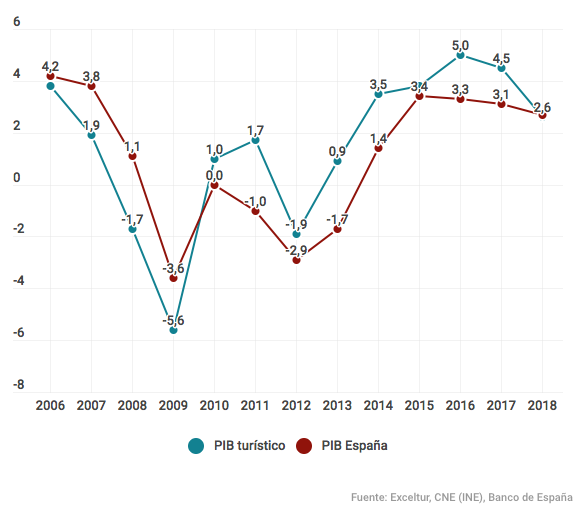 Imagen gráfica PIB Turismo